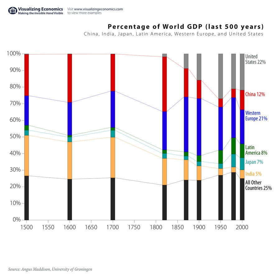 percent-world-gdp-1500.jpg